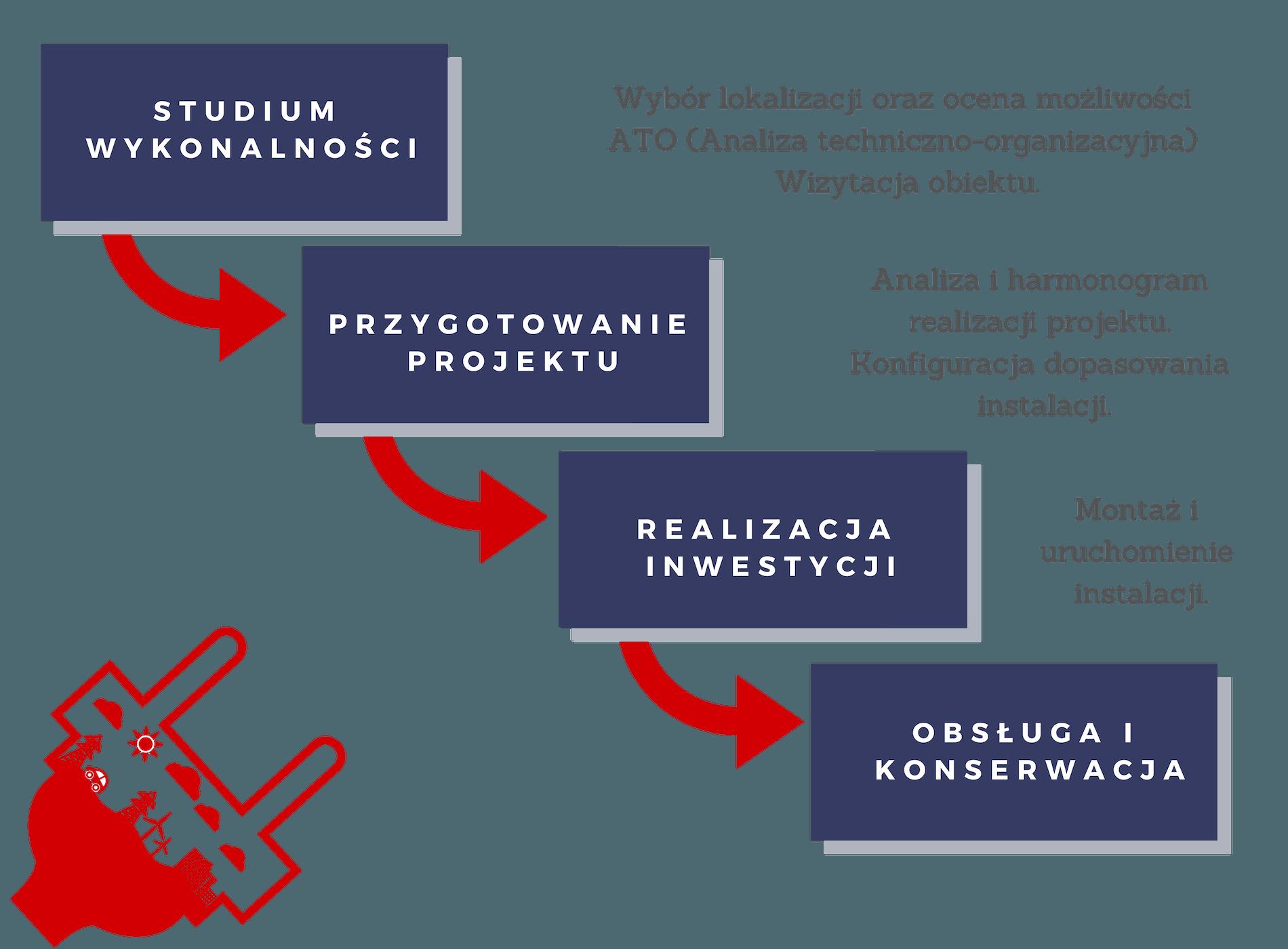 Instalacje fotowoltaiczne Poznań