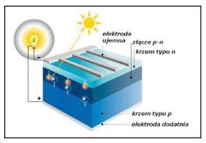 Alter Energia Sp. z o.o. ogniwo fotowoltaiczne - materiał szkoleniowy moduły fotowoltaiczne